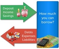 Diagram showing how deposits, income and expenses determine borrowing power