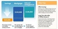 Offset account diagram