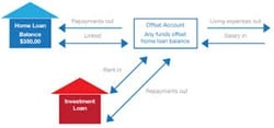 Diagram showing how an offset account