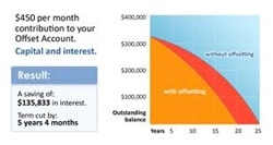 Offset diagram showing savings in money and time