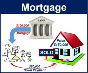 how a mortgage works
